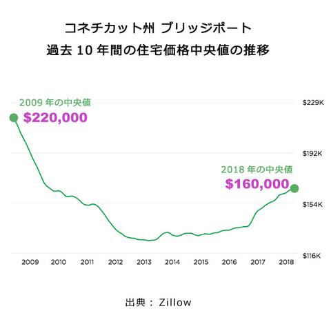 ブリッジポート 住宅価格中央値