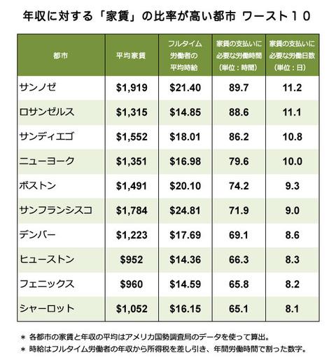 年収に対する家賃の比率