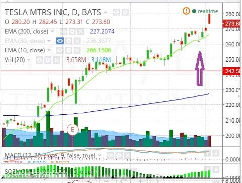 TSLA 070215 Chart