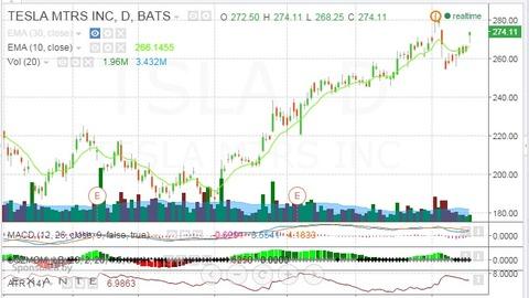 TSLA Chart 071715