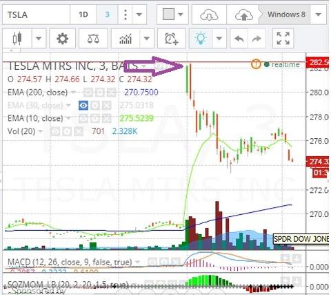 TSLA Iron Condor 070215 Chart2
