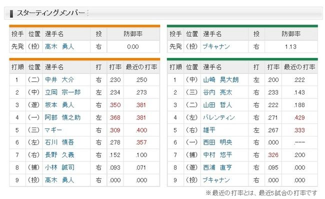 【巨人対ヤクルト2回戦】巨人、長野が7番ライトでスタメン復帰