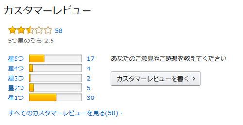 【速報】Amazon ついにゲームのネガキャンレビューにブチギレてレビューを購入者限定にするwwww