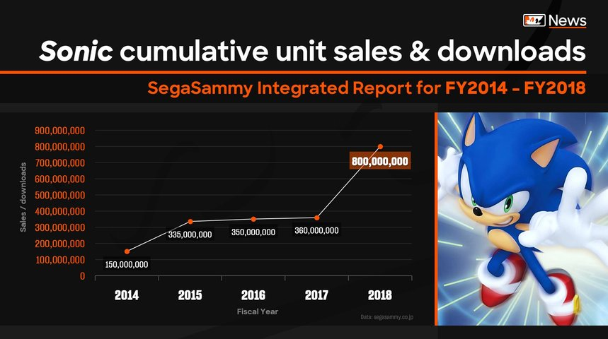 【朗報】ソニックシリーズ全体の販売本数、たった1年で4億以上の増加!勢いだけならマリオ超えたね