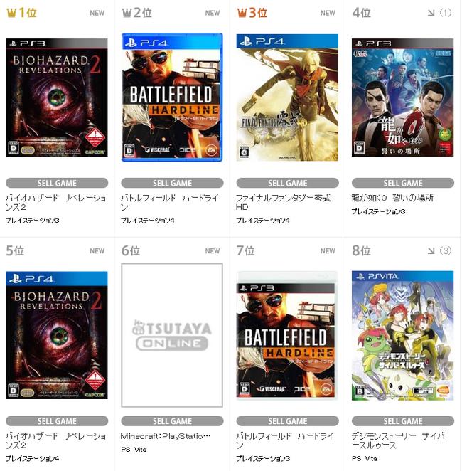 TSUTAYA週販 1位「バイオハザードリベレーションズ2」(PS3) 2位「バトルフィールドハードライン」(PS4) 3位「ファイナルファンタジー零式HD」 反省会