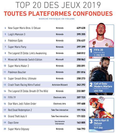 フランスの2019年ソフト売上ランキングが公開!