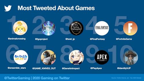 【祝】Twitter、2020年世界中で最も話題になったゲームを発表、日本の「あつまれどうぶつの森」が1位に輝く!!