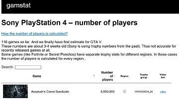 ソニー誤ってPS4ゲームのプレイヤー数を明らかに