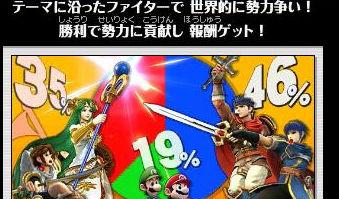 3DS「大乱闘スマッシュブラザーズ」 『コンクエスト』開始! 自陣営の勝利を目指して奮闘せよ!!