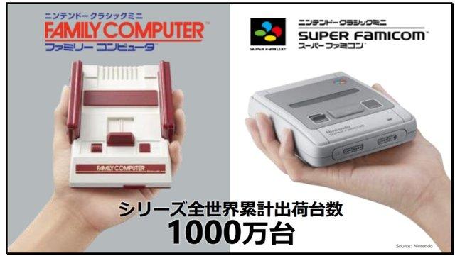 【祝】ミニファミコン、ミニスーファミが累計1000万台売上を達成!!