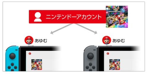 【朗報】Nintendo Switch、本体のアカウント紐付けを本体なしでも解除可能に!!