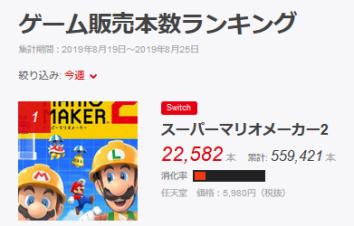 【8/29】ファミ通TOP30更新 「またSwitchランキング」「まるで先週から更新していないみたい」