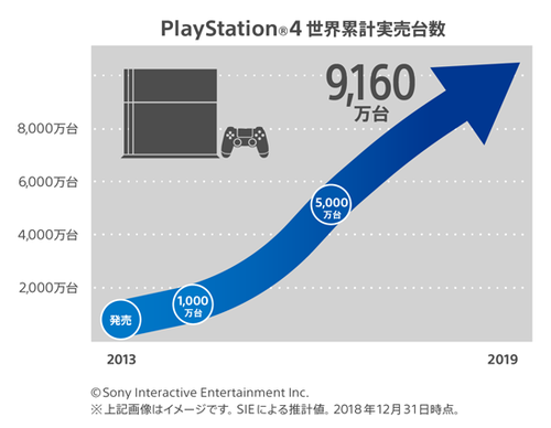 【衝撃】PSNの月間アクティブユーザー数驚異の9000万人超え!ほぼPS4の売上台数と同じ数であることが判明!!
