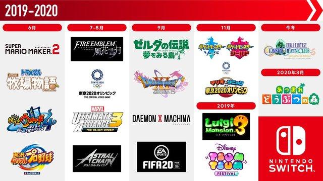 【朗報】任天堂、今年後半に発売するSwitchソフトを画像で公開!とんでもない豊作になってしまうwww