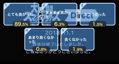 【朗報】スマブラダイレクト ニコ生アンケート結果『とても良かった』89.5%wwwwwww