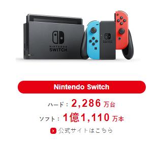 【朗報】Nintendo Switch、ゲームキューブの累計販売台数とWiiUのソフト累計販売本数を抜く