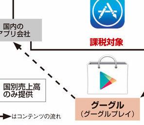 ガンホーなどのスマホアプリ開発会社「このままなら日本を出ていかざるをえない」 グーグルプレイを通じた海外販売が課税対象に