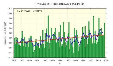 日降水量100mm以上の年間日数