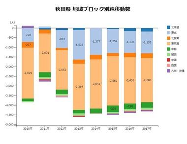 秋田県地域ブロック別純移動数