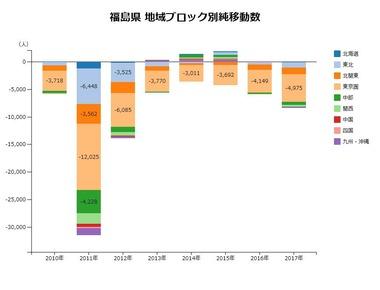 福島県地域ブロック別純移動数