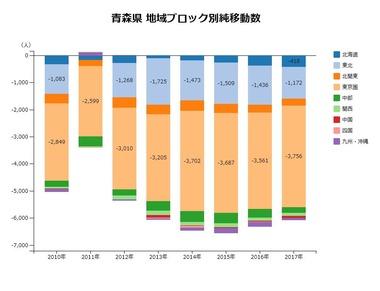 青森県地域ブロック別純移動数