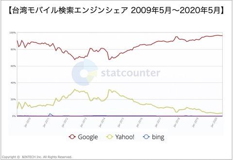 台湾モバイル検索エンジンシェア2009-2020