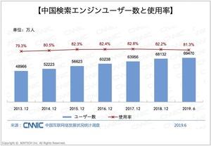 中国検索エンジンユーザー数と使用率