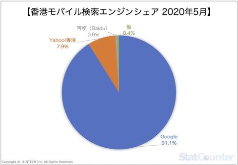香港モバイル検索エンジンシェア2020年5月
