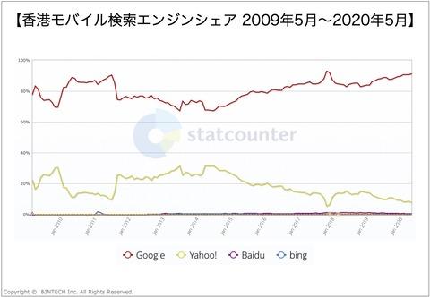 香港モバイル検索エンジンシェア2009-2020
