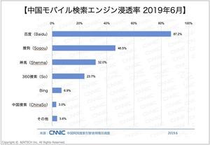 中国モバイル検索エンジン浸透率2019年