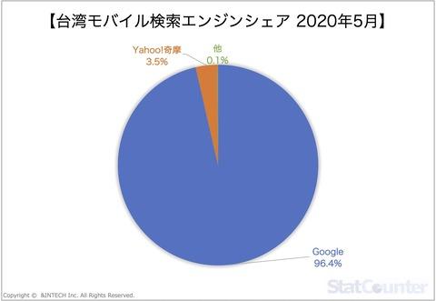 台湾モバイル検索エンジンシェア2020年5月