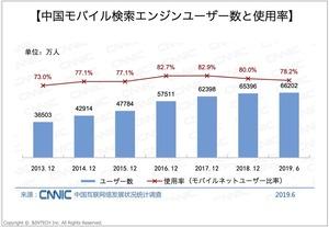 中国モバイル検索エンジンユーザー数