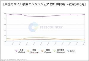 中国モバイル検索エンジンシェア2019~2020