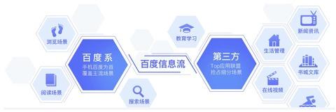 百度Baiduバイドゥアドネットワーク媒体