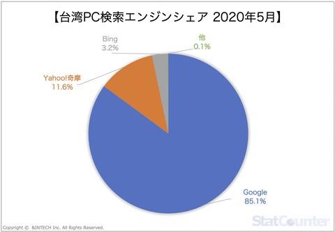 台湾PC検索エンジンシェア 2020年5月