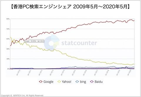 香港PC検索エンジンシェア2009-2020