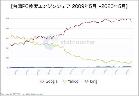 台湾PC検索エンジンシェア2009-2020