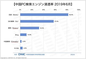 中国PC検索エンジン浸透率2019年