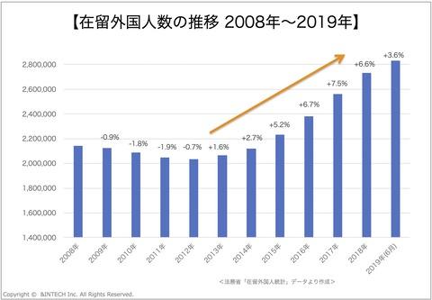 在留外国人数の推移 2008年〜2019年