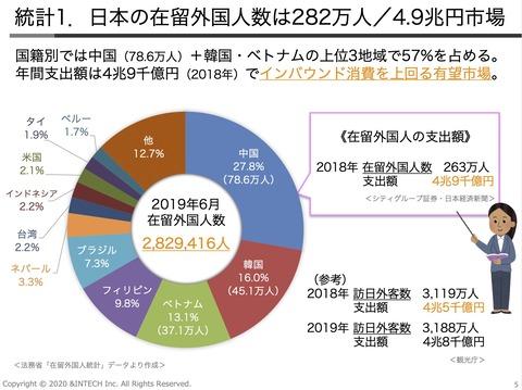 在留外国人数は282万人4.9兆円市場