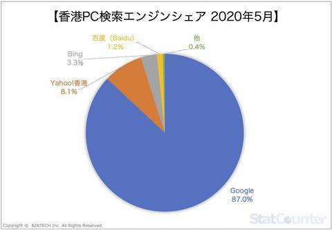 香港PC検索エンジンシェア2020年5月