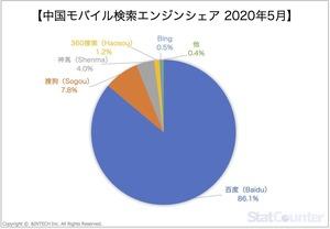 中国モバイル検索エンジンシェア2020年5月