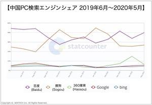 中国PC検索エンジンシェア2019~2020