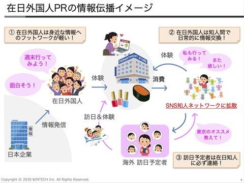 在日外国人PRの情報伝播イメージ