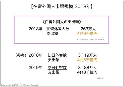 在留外国人市場規模 2018年