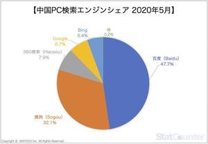 中国PC検索エンジンシェア2020年5月