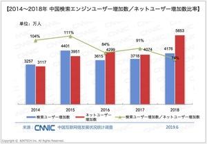 中国検索エンジンユーザー増加率