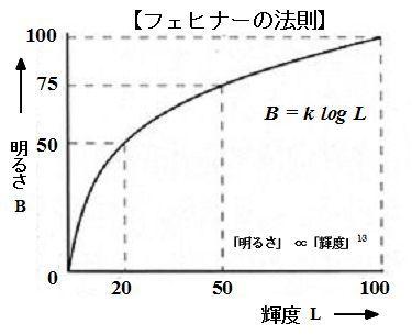 ICS_光_心理物理量_フェヒナー_法則_new