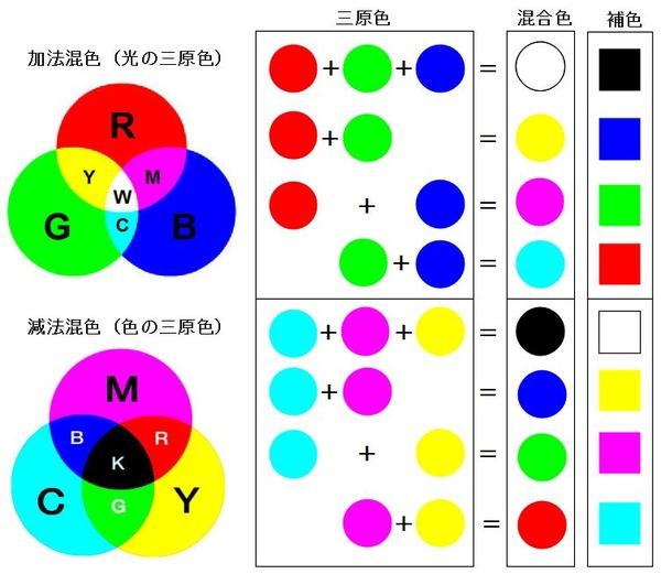 ICS_イメージ創造_理論_発色原理_3a_new