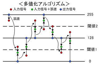 ICS_画像変換_疑似階調_誤差拡散_n次元_多値化アルゴリズム_new